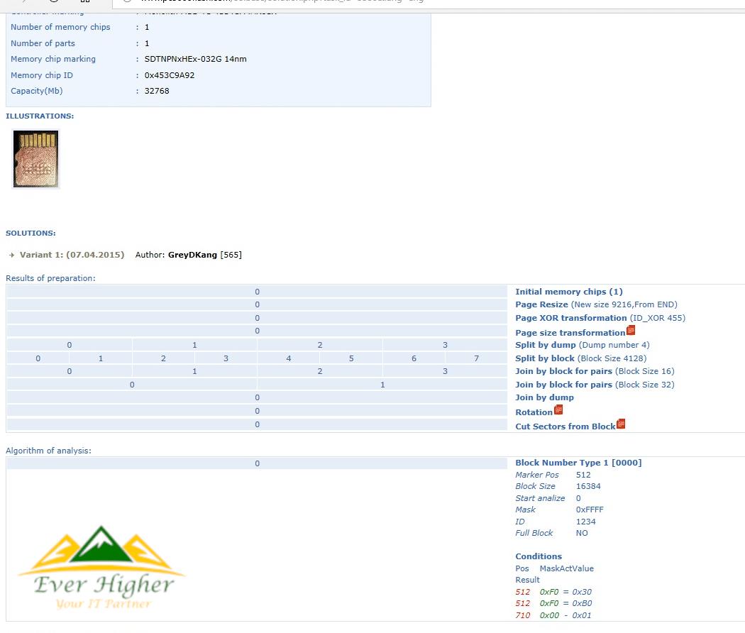 data sgp 2001 sd 2018
